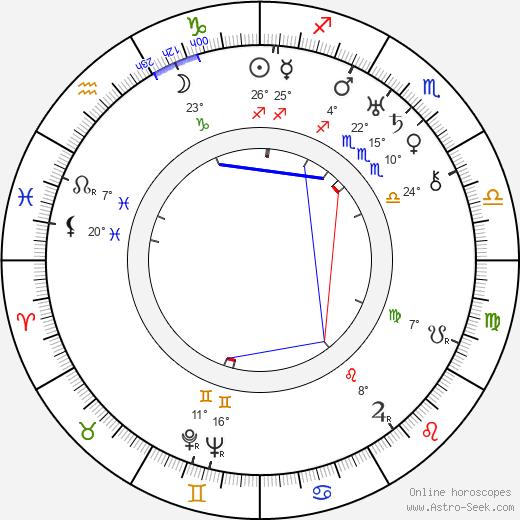 Grigorij Belov birth chart, biography, wikipedia 2018, 2019