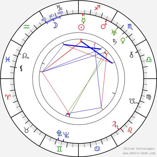 Grigorij Belov astro natal birth chart, Grigorij Belov horoscope, astrology