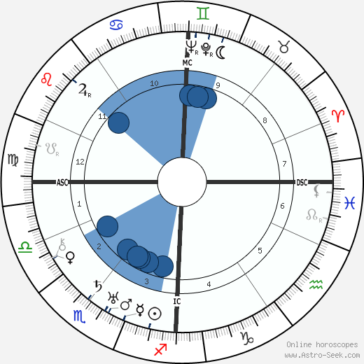 J. C. van Wageningen wikipedia, horoscope, astrology, instagram