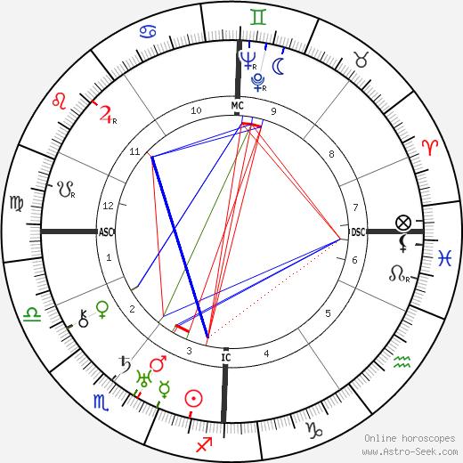 J. C. van Wageningen день рождения гороскоп, J. C. van Wageningen Натальная карта онлайн