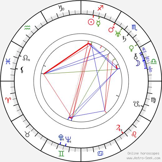 Jiří Schreinzer birth chart, Jiří Schreinzer astro natal horoscope, astrology