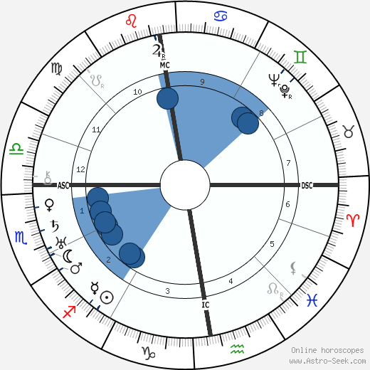 King George VI wikipedia, horoscope, astrology, instagram