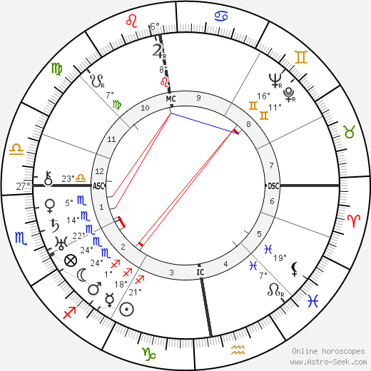 King George VI birth chart, biography, wikipedia 2020, 2021