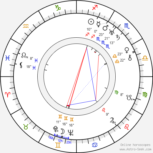 Otto Brower birth chart, biography, wikipedia 2019, 2020
