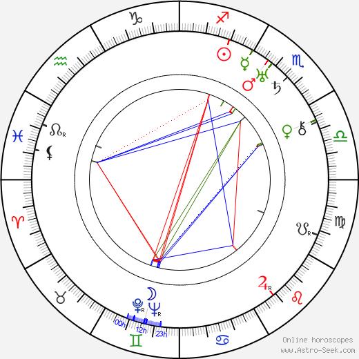 Otto Brower день рождения гороскоп, Otto Brower Натальная карта онлайн
