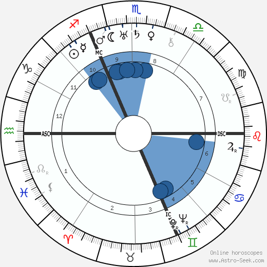 Paul Éluard wikipedia, horoscope, astrology, instagram