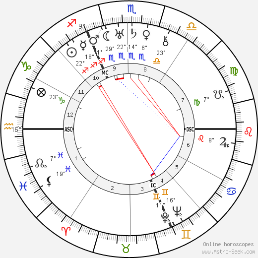 Paul Éluard birth chart, biography, wikipedia 2019, 2020