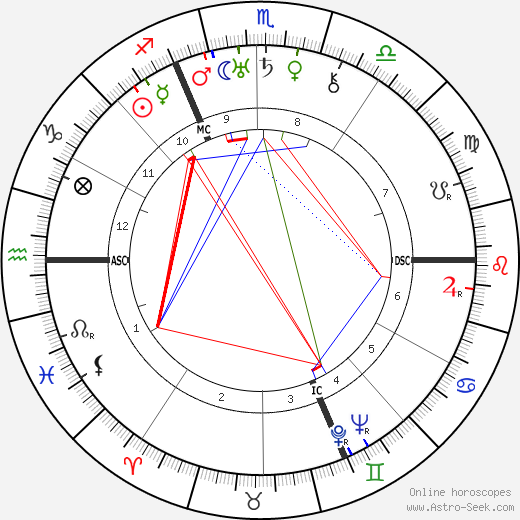 Paul Éluard birth chart, Paul Éluard astro natal horoscope, astrology