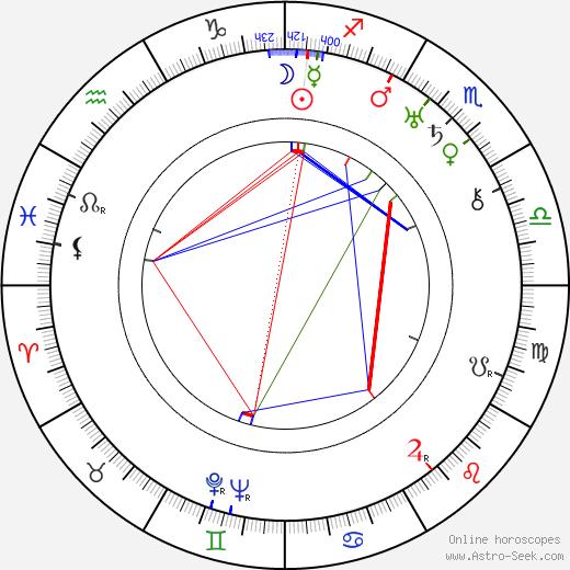 Rózsi Völcsei день рождения гороскоп, Rózsi Völcsei Натальная карта онлайн