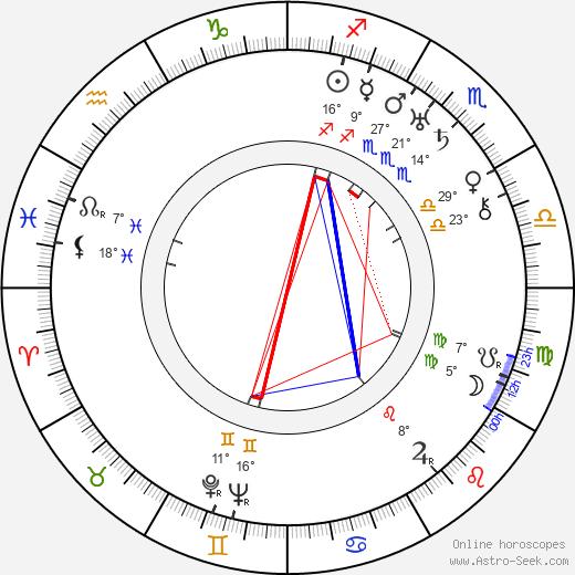 Rudolf Bachlet birth chart, biography, wikipedia 2019, 2020