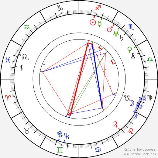 Rudolf Bachlet birth chart, Rudolf Bachlet astro natal horoscope, astrology