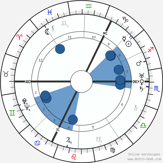 Rudolf Tomaschek wikipedia, horoscope, astrology, instagram
