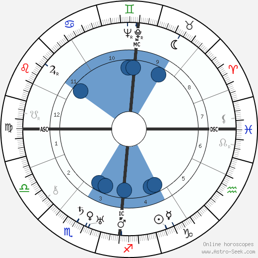 Sig Arno wikipedia, horoscope, astrology, instagram