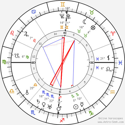 Sig Arno birth chart, biography, wikipedia 2018, 2019