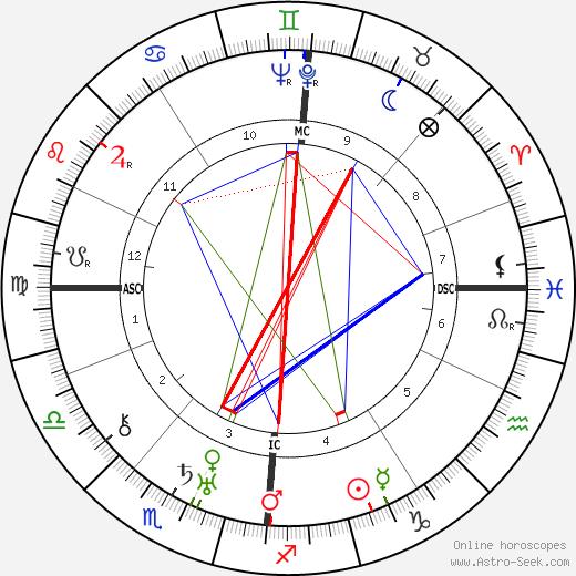 Sig Arno birth chart, Sig Arno astro natal horoscope, astrology