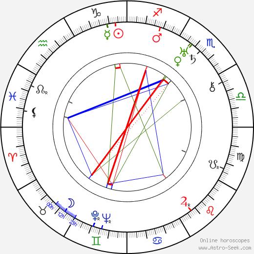 Väinö Valve birth chart, Väinö Valve astro natal horoscope, astrology