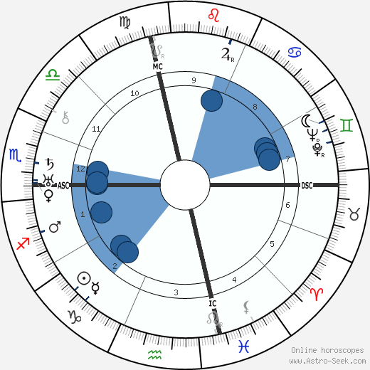 Vincent Lopez wikipedia, horoscope, astrology, instagram