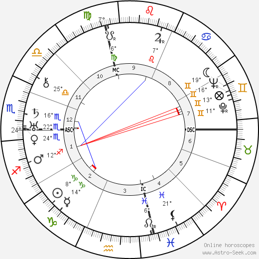 Vincent Lopez birth chart, biography, wikipedia 2019, 2020