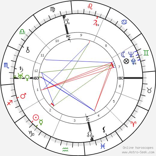 Vincent Lopez birth chart, Vincent Lopez astro natal horoscope, astrology