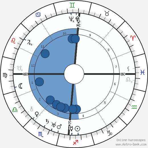 Vivian de Sola Pinto wikipedia, horoscope, astrology, instagram