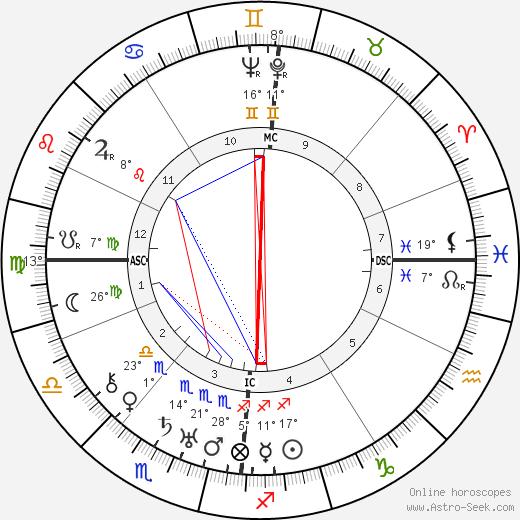 Vivian de Sola Pinto birth chart, biography, wikipedia 2019, 2020