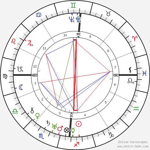 Vivian de Sola Pinto birth chart, Vivian de Sola Pinto astro natal horoscope, astrology