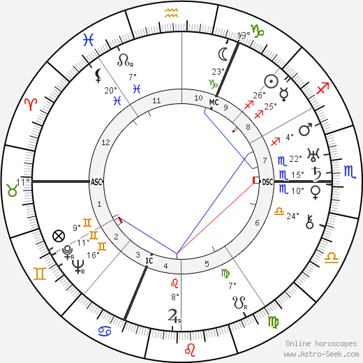 Walter Otto Hieber birth chart, biography, wikipedia 2019, 2020
