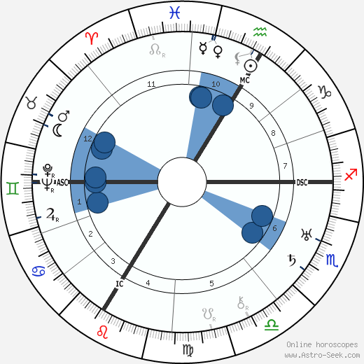 André Beaudin wikipedia, horoscope, astrology, instagram