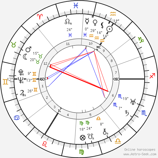André Beaudin birth chart, biography, wikipedia 2019, 2020