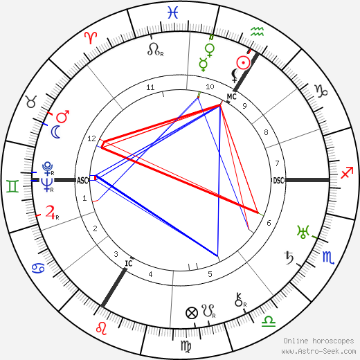 André Beaudin birth chart, André Beaudin astro natal horoscope, astrology