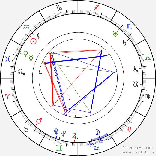 Anita Stewart birth chart, Anita Stewart astro natal horoscope, astrology