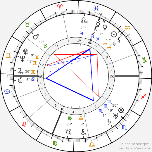 Babe Ruth birth chart, biography, wikipedia 2019, 2020