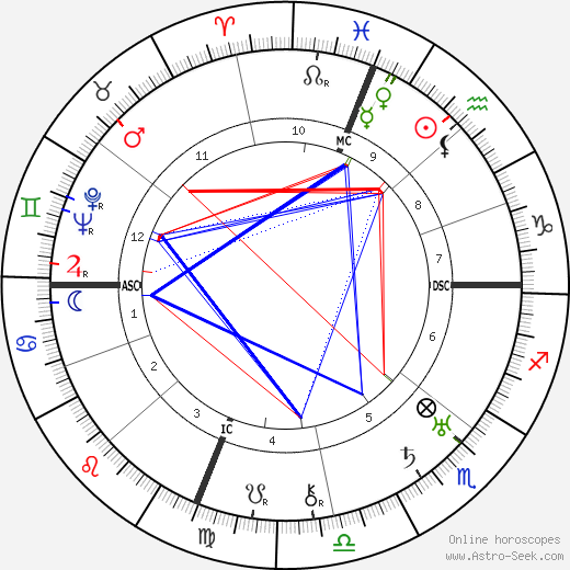Babe Ruth birth chart, Babe Ruth astro natal horoscope, astrology