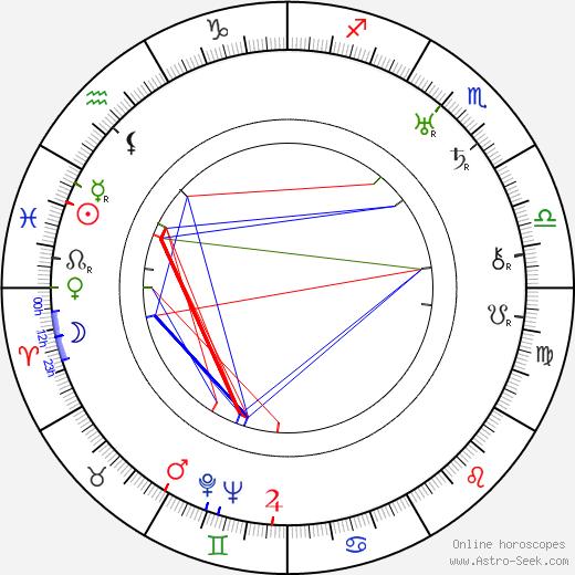 Edward Brophy birth chart, Edward Brophy astro natal horoscope, astrology