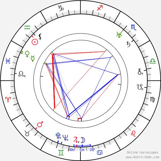 Ferdinand Peroutka birth chart, Ferdinand Peroutka astro natal horoscope, astrology