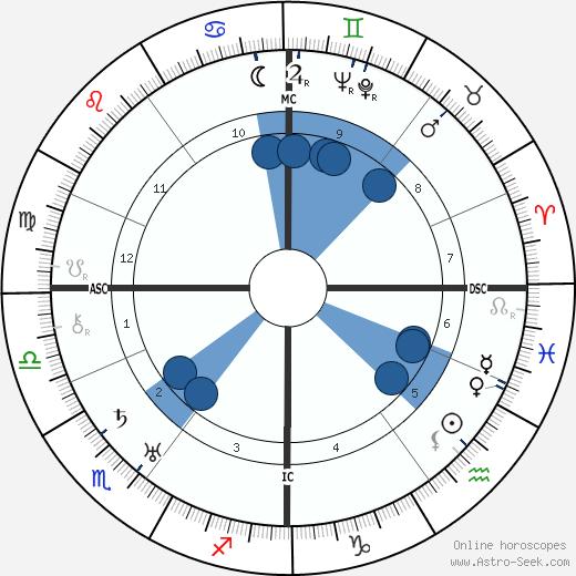 Franz Radziwill wikipedia, horoscope, astrology, instagram
