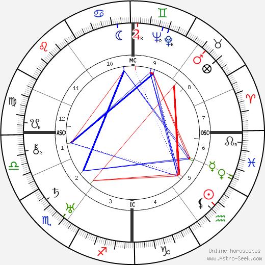 Franz Radziwill astro natal birth chart, Franz Radziwill horoscope, astrology