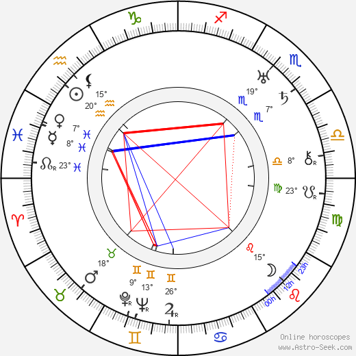 Fyodor Otsep birth chart, biography, wikipedia 2019, 2020