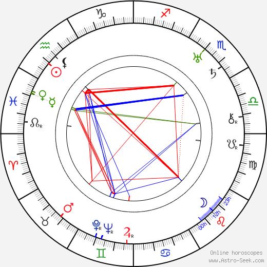 Fyodor Otsep astro natal birth chart, Fyodor Otsep horoscope, astrology