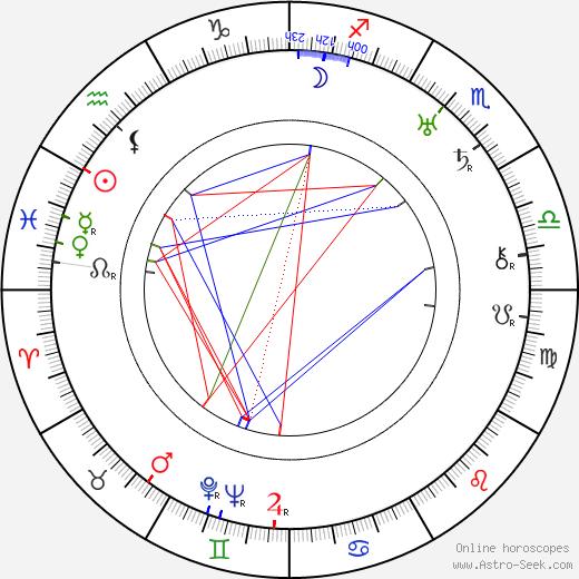 Gustav von Wangenheim birth chart, Gustav von Wangenheim astro natal horoscope, astrology