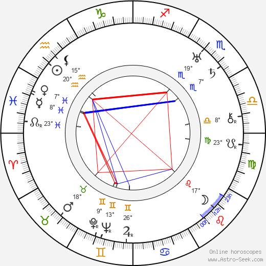 Lily Mounet birth chart, biography, wikipedia 2019, 2020