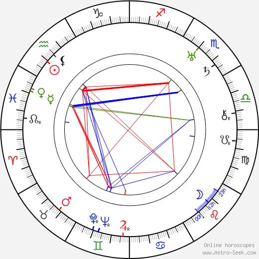 Lily Mounet birth chart, Lily Mounet astro natal horoscope, astrology