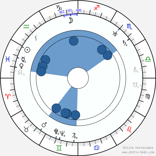 Louis Calhern horoscope, astrology, sign, zodiac, date of birth, instagram