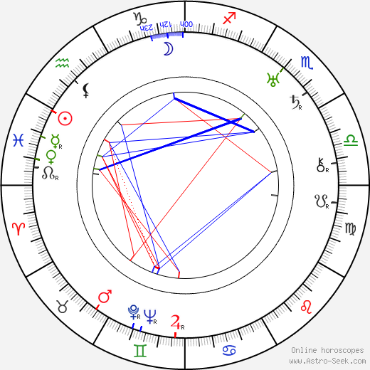 Louis Calhern birth chart, Louis Calhern astro natal horoscope, astrology