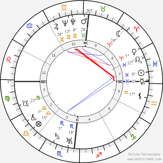 Marcel Pagnol birth chart, biography, wikipedia 2019, 2020