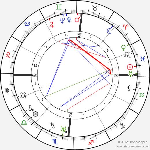 Marcel Pagnol birth chart, Marcel Pagnol astro natal horoscope, astrology
