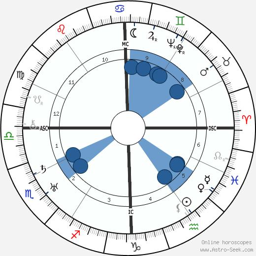 Mario Camerini wikipedia, horoscope, astrology, instagram