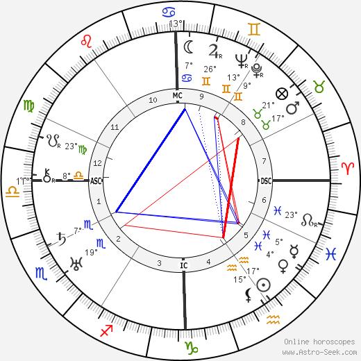 Mario Camerini birth chart, biography, wikipedia 2020, 2021