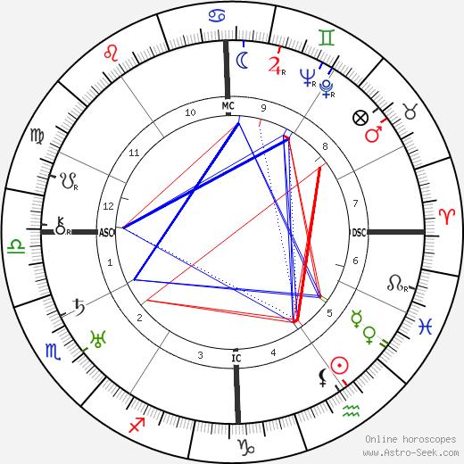 Mario Camerini birth chart, Mario Camerini astro natal horoscope, astrology