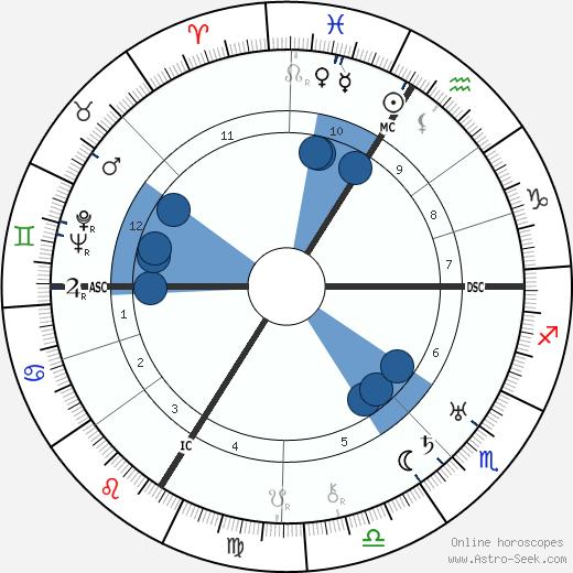 Max Horkheimer wikipedia, horoscope, astrology, instagram